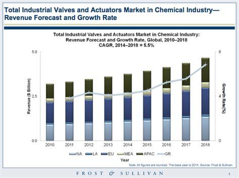 Global Valve Market in Chemical Industry - Empowering Valves