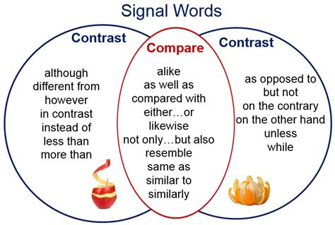 The Paper About Comparison And Contrast by Tips For Writing A Comparison And Contrast Essay