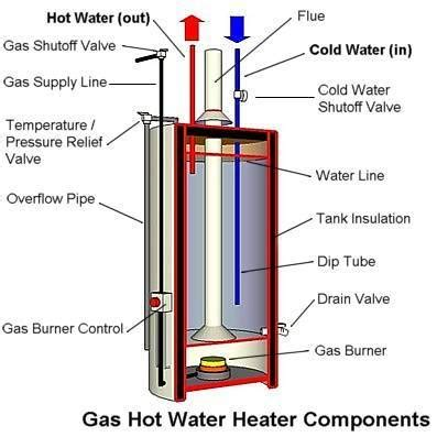 Diy Flush Your Water Heater And Checkreplace Your Anode