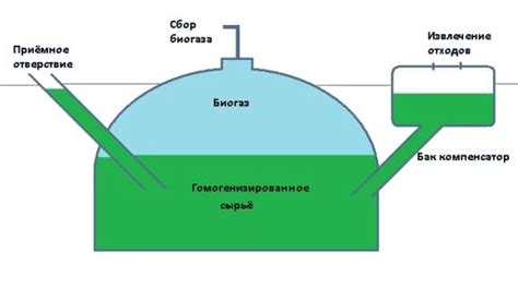 3 расчет параметров биогазовой установки