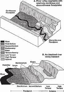 Representative Diagram Showing Fluvial Landforms Of  A