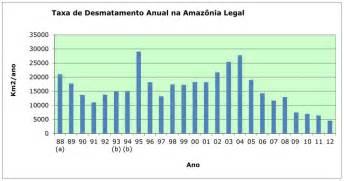INPE   Not  cias - Resultado consolidado do PRODES mostra redu    o de      Deforestation Graph 2017