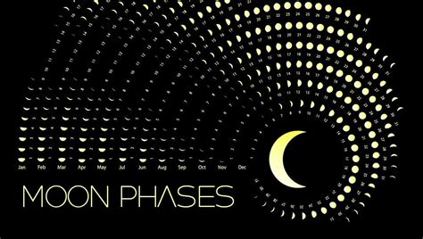 march  moon phase calendar  detailed moon phase