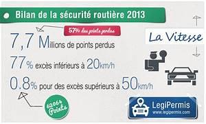Exces De Vitesse Superieur A 50km H : r partition des exc s de vitesse en 2013 legipermis ~ Medecine-chirurgie-esthetiques.com Avis de Voitures
