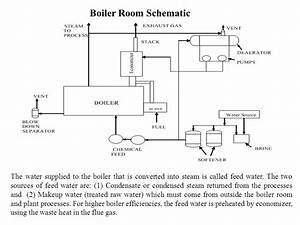 Steam Boiler  Steam Boiler Schematic