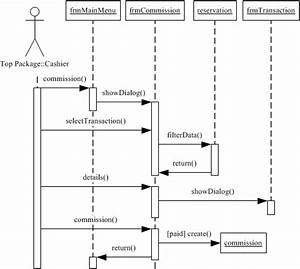 Sequence Diagram Of Commission Payment By Cashier