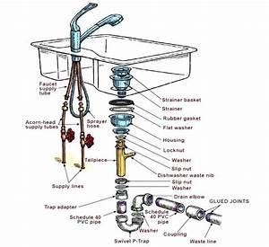 Diagram Double Sink Plumbing Venting