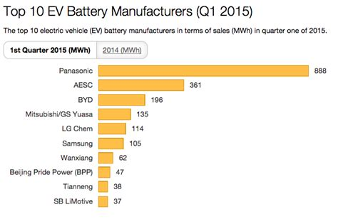 Electric Car Battery Manufacturers top 10 ev battery manufacturers in q1 2015