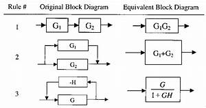 Block Diagram Algebra Rules