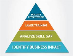 What is Employee Training & Development - AllenComm