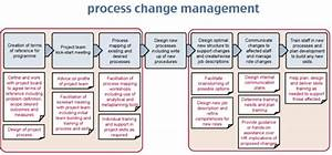 Change Diagram