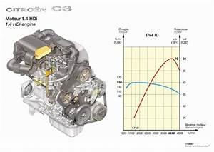 Motor 1 6 Hdi C3