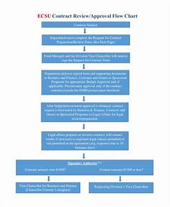 Construction Flow Chart Examples 56 Flow Chart Examples In Ms Word Pages Google Docs