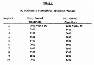 Capacitor Breakdown Voltage Definition