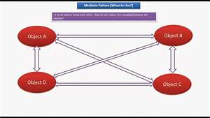 JAVA EE: Mediator Design pattern - When to Use