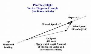 Pilot Test Flight Example