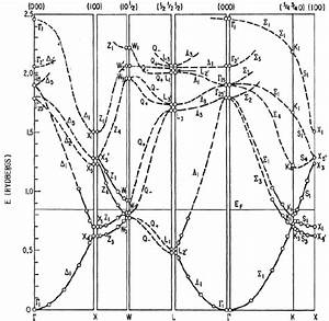 Calculated Band Structure Of Aluminium Along The Symmetry