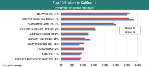 top brokers california s top 60 brokers 2013 tuesday journal