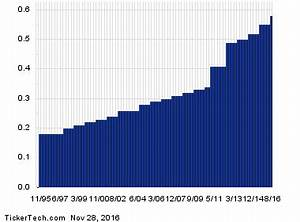 Cisco Stock History Chart Ex Dividend Reminder Stanley Black Decker Brooks