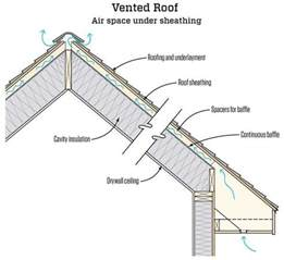 Insulating A Cathedral Ceiling From The Outside how to insulate cathedral ceilings quora