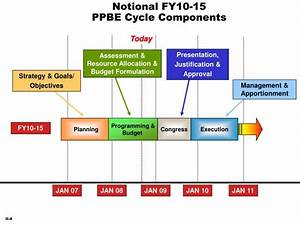 Ppt Introduction To Ppbe Powerpoint Presentation Id