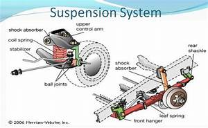 How To Care For Your Car   Suspension System  U2013 Cardash