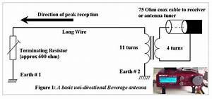 A Neat Read On Beverage Antennas  U2013 Brushbeater