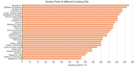 smoke point   cooking oils