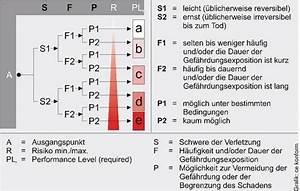 Performance Level Berechnen : diskussionen um sicherheit von werkzeugmaschinen vdw l dt zum safety day nach hannover ~ Themetempest.com Abrechnung