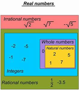 File Real Numbers Chart Png