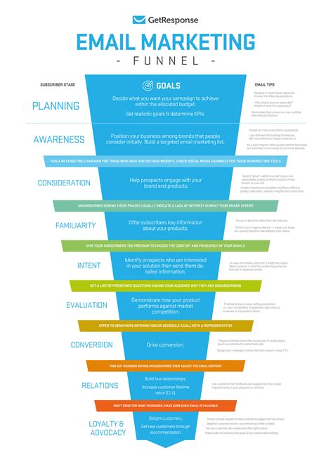 email marketing funnel  planning  subscribers