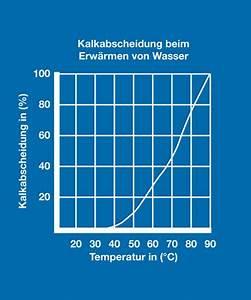 Energie Wasser Erwärmen : solaranlagen effizient nutzen wie regelger te und ein wasserenth rter helfen k nnen ikz ~ Frokenaadalensverden.com Haus und Dekorationen
