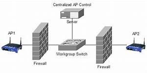 Firewall Implementation Between The Ap And The Wired Lan