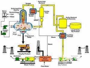 Flow Chart Of Coal Processing Plant
