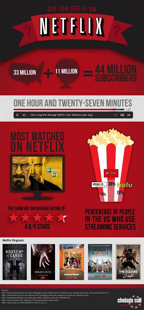netflix infographic  chelsea call media infografica
