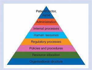 The Pyramid Showing The Organizational Structure  With The