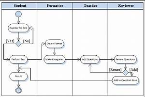 Activity Diagram Of Automatic Exam Model