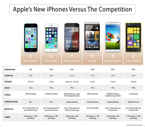 dimensions of iphone 5c how do apple s new iphones stack up against the