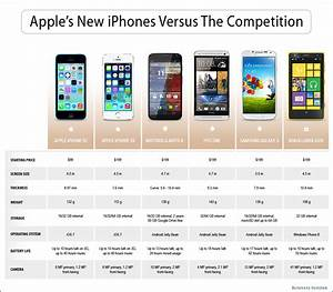 How Do Apple 39 S New Iphones Stack Up Against The