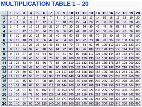 multiplication table   talk  chats