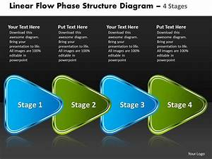 Linear Flow Phase Structure Diagram 4 Stages Free