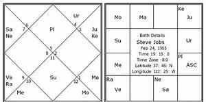 Steve Jobs Birth Chart Steve Jobs Kundli Horoscope By