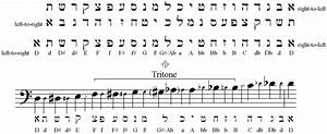 Ancient Musical Scales Bing Images Learn Hebrew
