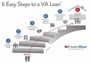 step by step guide to the va loan process With what documents do i need for a va loan