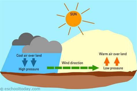 how do winds form wind power knowledge mwps world