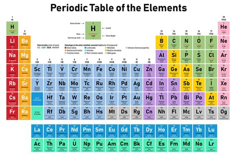 Maybe you would like to learn more about one of these? 150 years of the periodic table - My LD Tutor