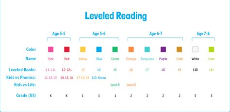 Reading Level Assessment  Assess Your Child's Reading Now