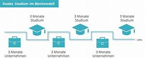 Duales Studium Management : berblick duales studium personalwesen human resources ~ Jslefanu.com Haus und Dekorationen