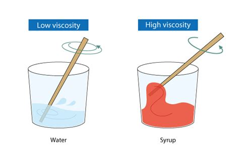 importance  viscosity  real life properties  fluid