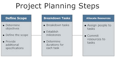 Project Planning Steps  The Steps That Go Into Planning A. Wedding Albums Paperchase. Wedding Singer Extended Version. Wedding Suits East London. Wedding Reception Door Decorations. Wedding List Jobs. Wedding Costs Vancouver. Wedding Ceremony Venues Townsville. Chinese Wedding Jump On Bed
